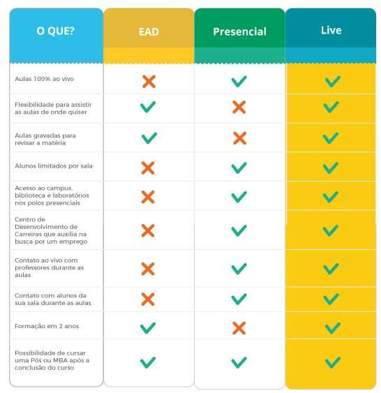 Tabela com as diferenças entre o EAD e o LIVE